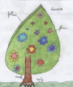 Árvore e suas partes. Desenho de aluno da 2a série do curso básico, escola de Mateus, Portugal, 2006
